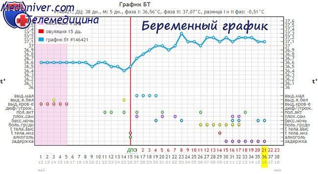 Форум базальная температура при беременности