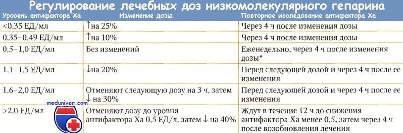 Назначение гепарина при ТЭЛА. Оценка гепаринотерапии.