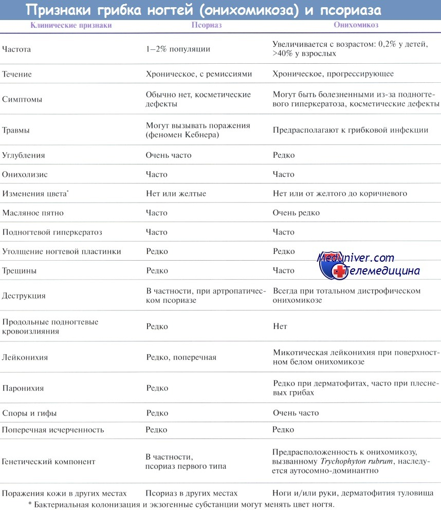 Сравнение псориаза ногтей и грибка ногтей