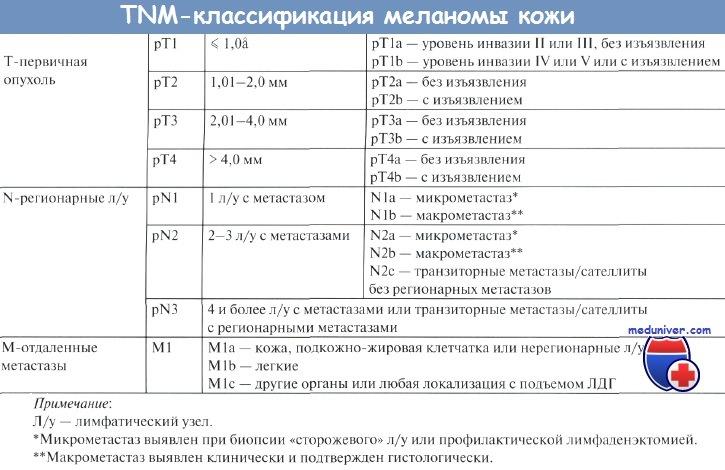 TNM классификация меланомы
