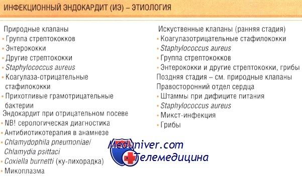 Причины инфекционного эндокардита (ИЭ)
