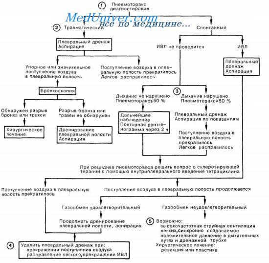 неотложная помощь при пневмотораксе - осложнении пункции плевральной полости