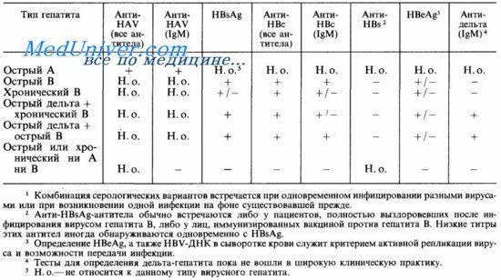 Анализ крови геппатит ahw москва анализы крови клиники по 110 рублей