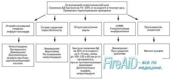 Клиника ( клиническая картина ) гипертонических кризов ...