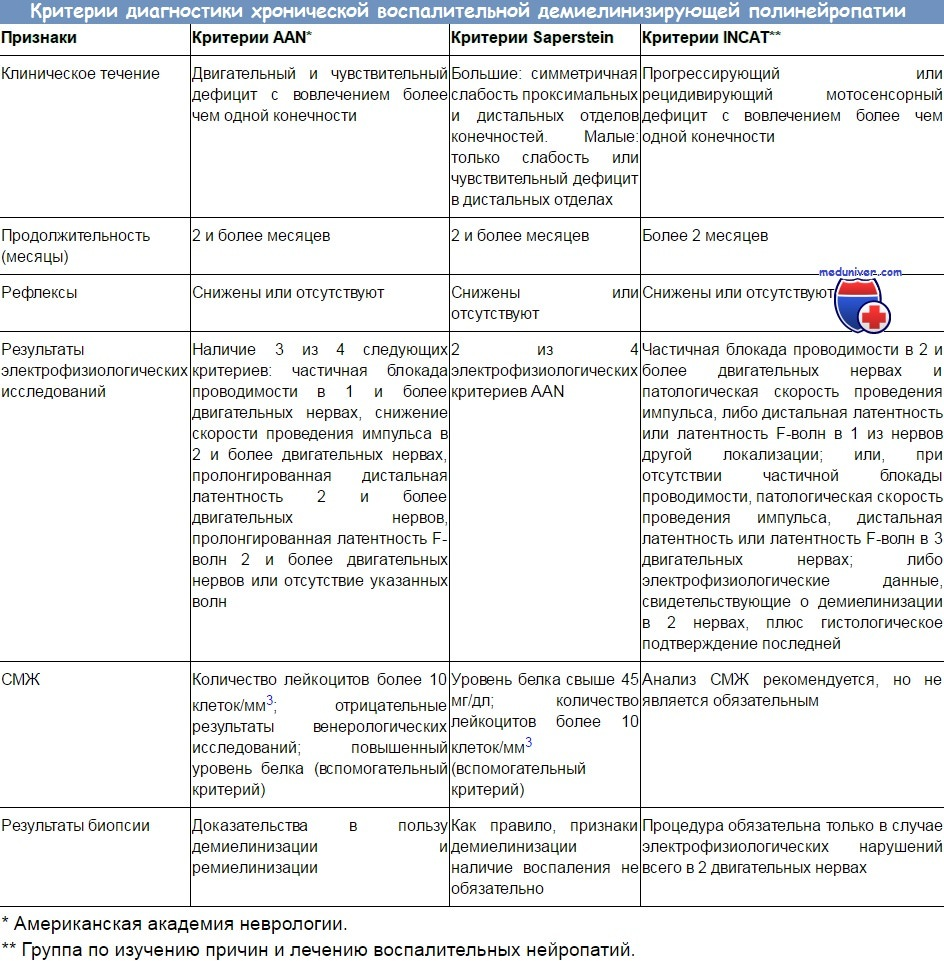 Препараты для лечения полинейропатии кортикостероиды как правильно применять олигопептиды