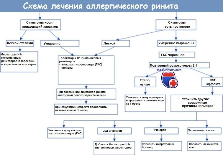 Схема лечения аллергического ринита
