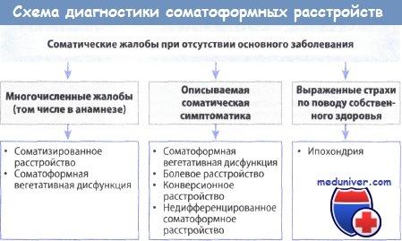 Схема диагностики соматоформного расстройства