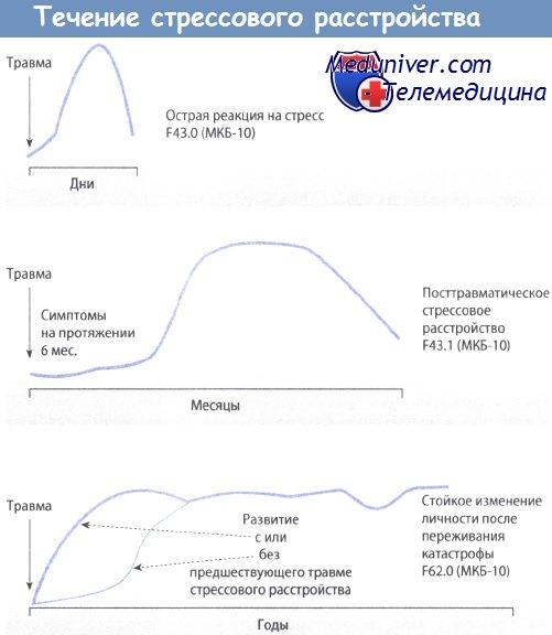 Острая реакция на стресс - посттравматический стрессовый синдром (течение)