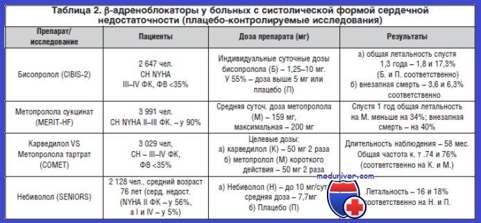 Бета-адреноблокаторы при хронической сердечной недостаточности (ХСН)