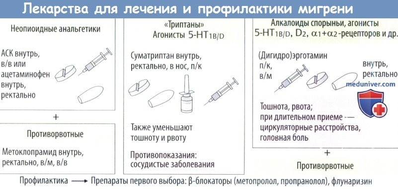 Какой препарат для лечения мигрени