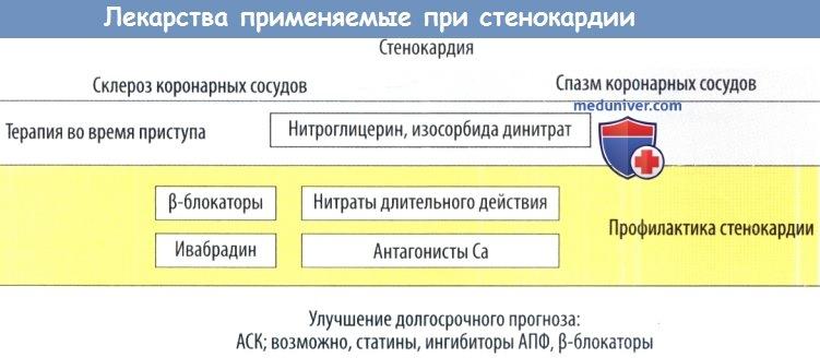 Лекарства применяемые при стенокардии