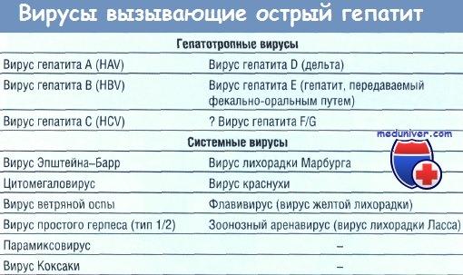 Гепатиты при системных вирусных инфекциях - диагностика