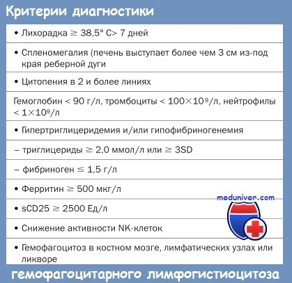 Критерии диагностики гемофагоцитарного лимфогистиоцитоза