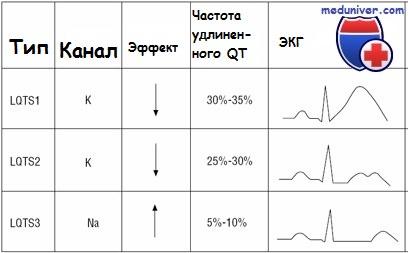 Типы синдрома Джервелла-Ланге-Нильсена