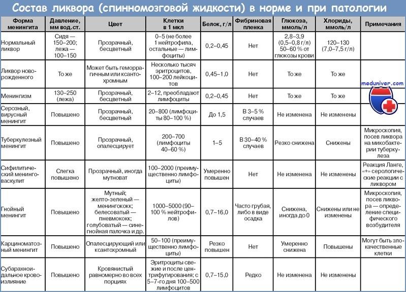 состав ликвора (спинномозговой жидкости) в норме и при патологии