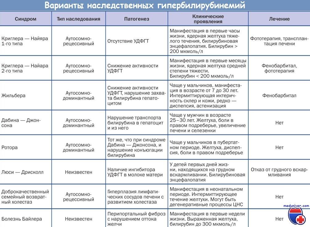 Наследственные гипербилирубинемии - синдромы Жильбера, Криглера-Найяра, Дабина-Джонсона, Ротора, Люси-Дрисколл, болезнь Байлера