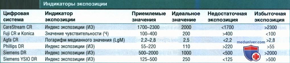 Индикатор экспозиции рентгенограммы