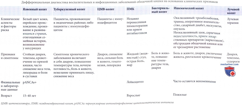 Дифференциальная диагностика воспалительных и инфекционных заболеваний толстой кишки