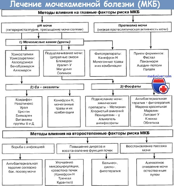 Лечение и прогноз мочекаменной болезни (МКБ) у детей