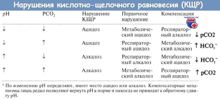 Варианты нарушения кислотно-щелочного равновесия (КЩР)