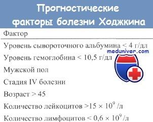 Прогностичні фактори хвороби Ходжкіна