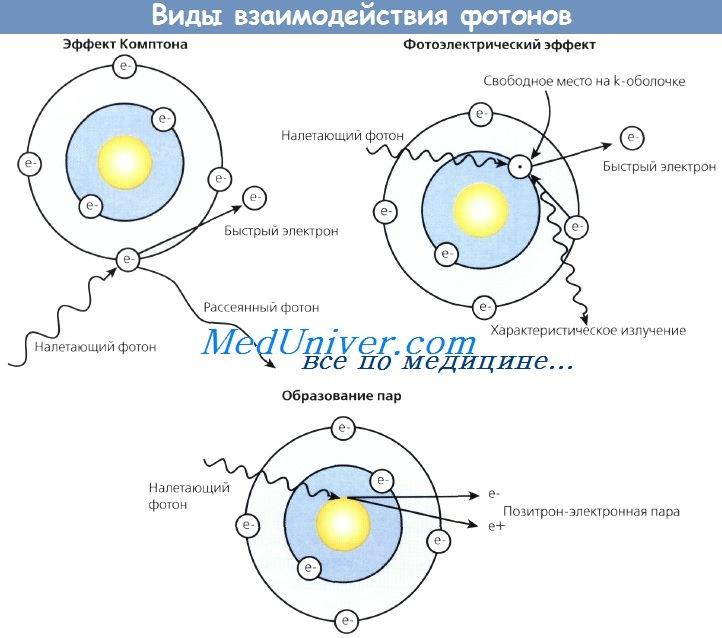 впечатление как взаимодействует фотон таком