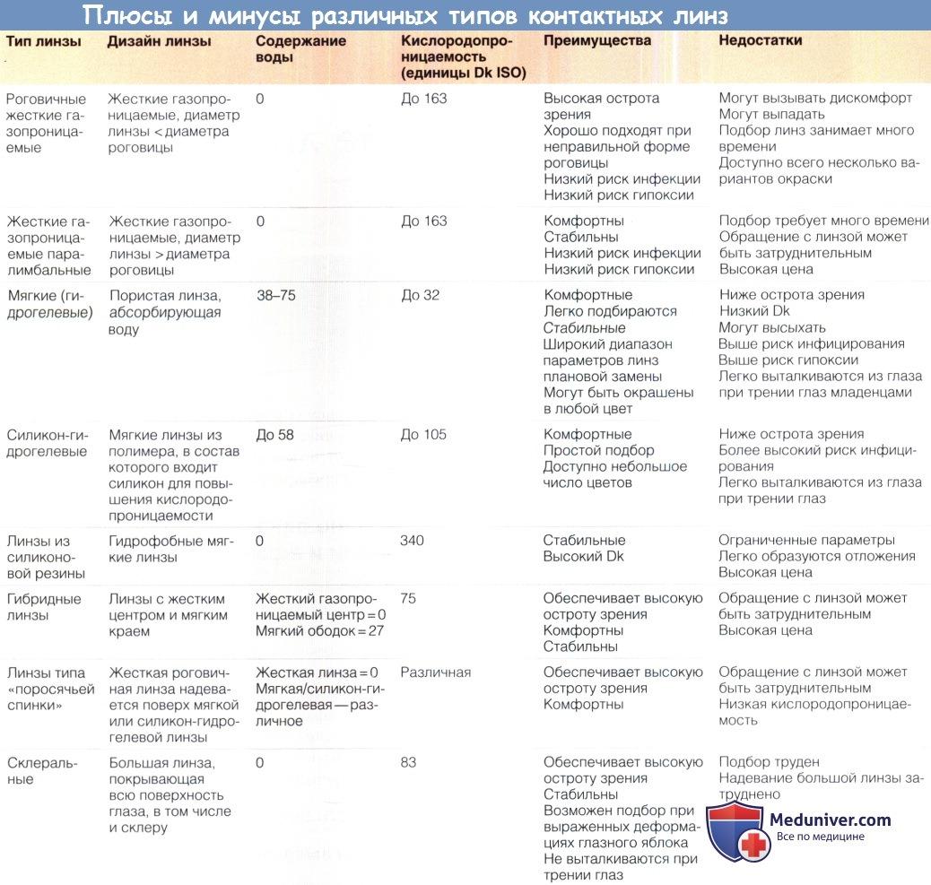 Плюсы и минусы различных видов контактных линз