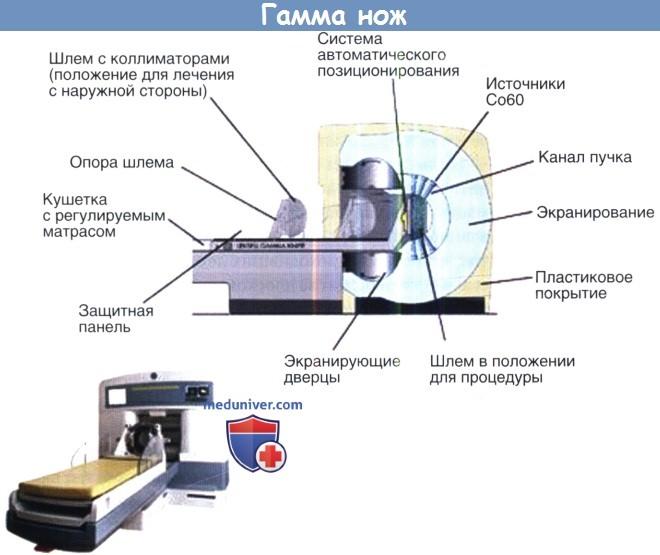 Гамма-нож