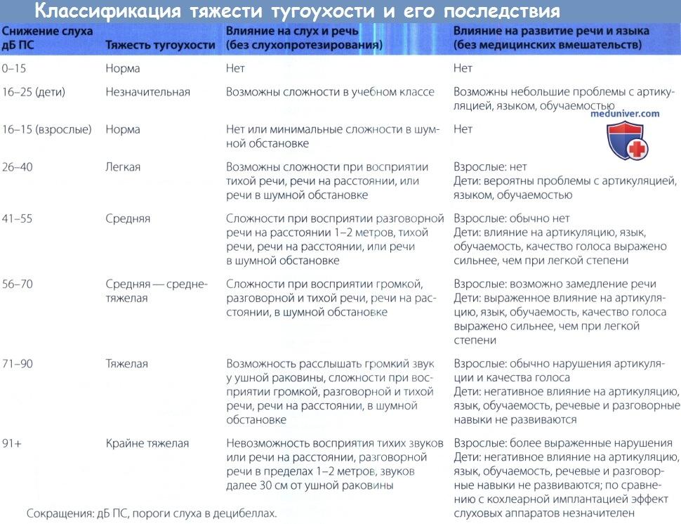 Клиническая классификация тугоухости (нарушения слуха)