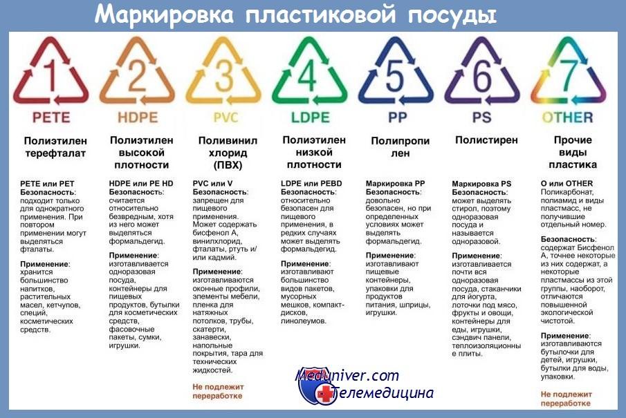 Виды продукций из пластиков