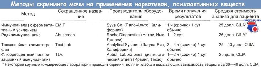 Общий показывает наличие крови наркотиков анализ ли крови какая анализ пти норма что такое и его