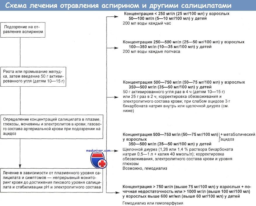 Схема лечения активированного угля