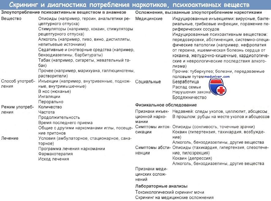 Положительный анализ мочи на наркотики вызывают Справка ПНД для госслужбы Пролетарская