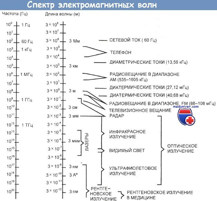 Спектр электромагнитных волн