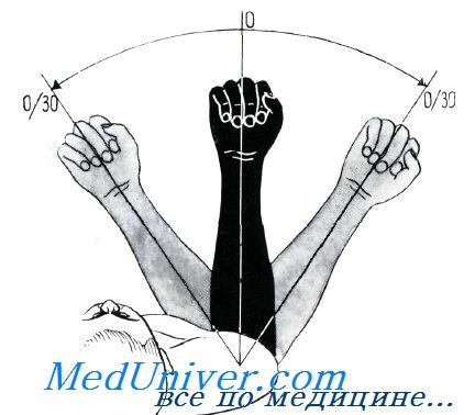 Объем движений в локтевом суставе тракционный стол для вытяжения тазобедренного сустава