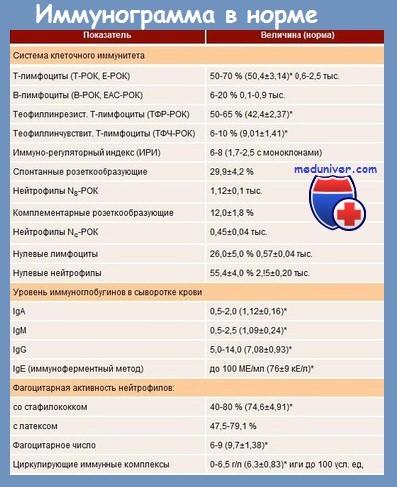 Иммунограмма в норме